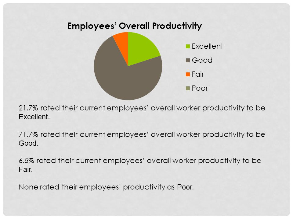 21.7% rated their current employees overall worker productivity to be Excellent.