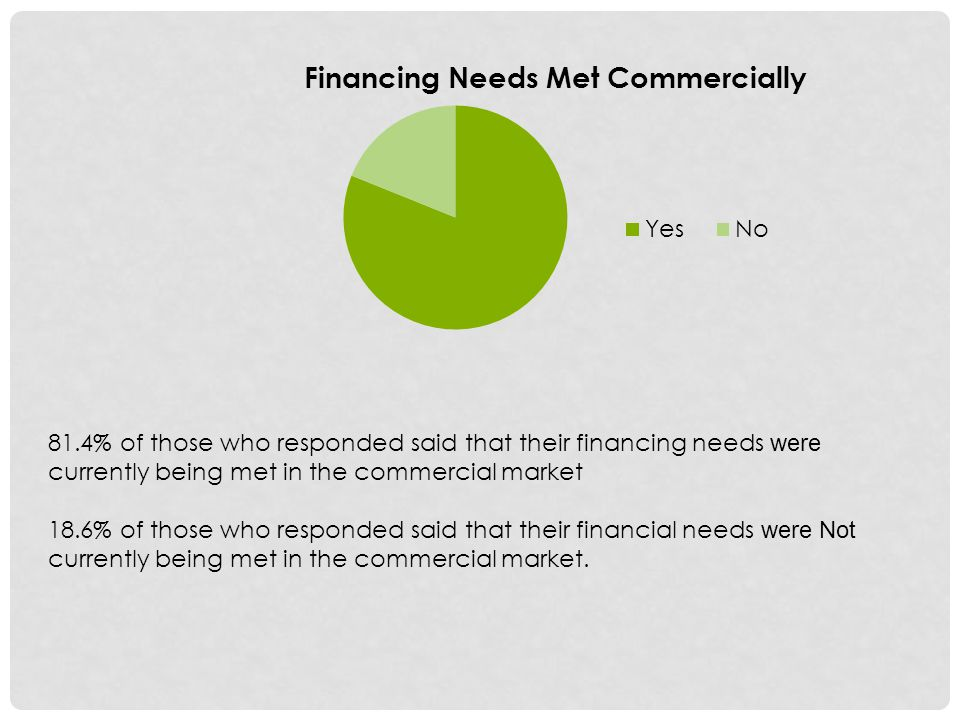 81.4% of those who responded said that their financing needs were currently being met in the commercial market 18.6% of those who responded said that their financial needs were Not currently being met in the commercial market.