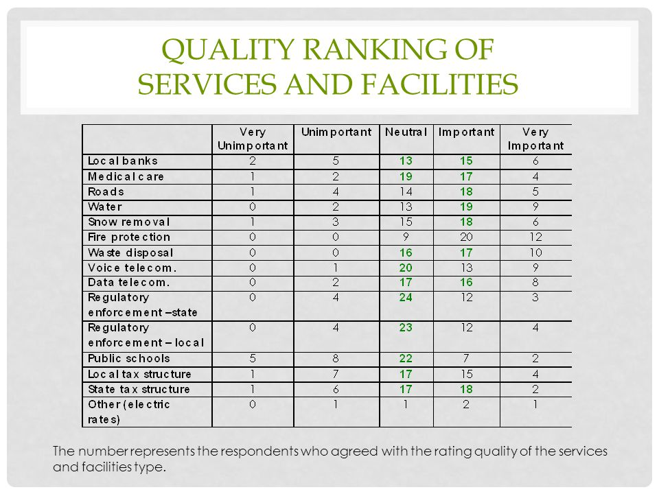 QUALITY RANKING OF SERVICES AND FACILITIES The number represents the respondents who agreed with the rating quality of the services and facilities type.
