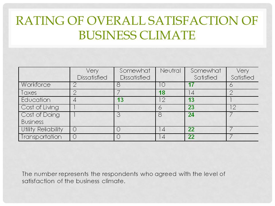 RATING OF OVERALL SATISFACTION OF BUSINESS CLIMATE The number represents the respondents who agreed with the level of satisfaction of the business climate.