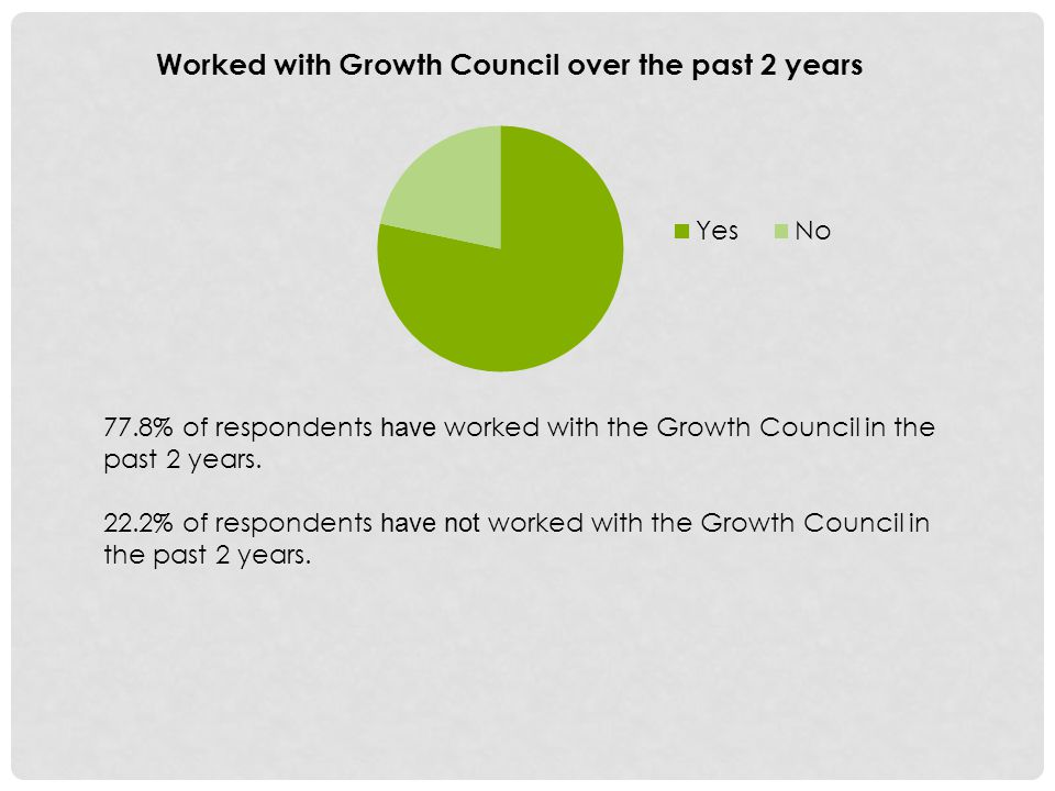 Worked with Growth Council over the past 2 years 77.8% of respondents have worked with the Growth Council in the past 2 years.