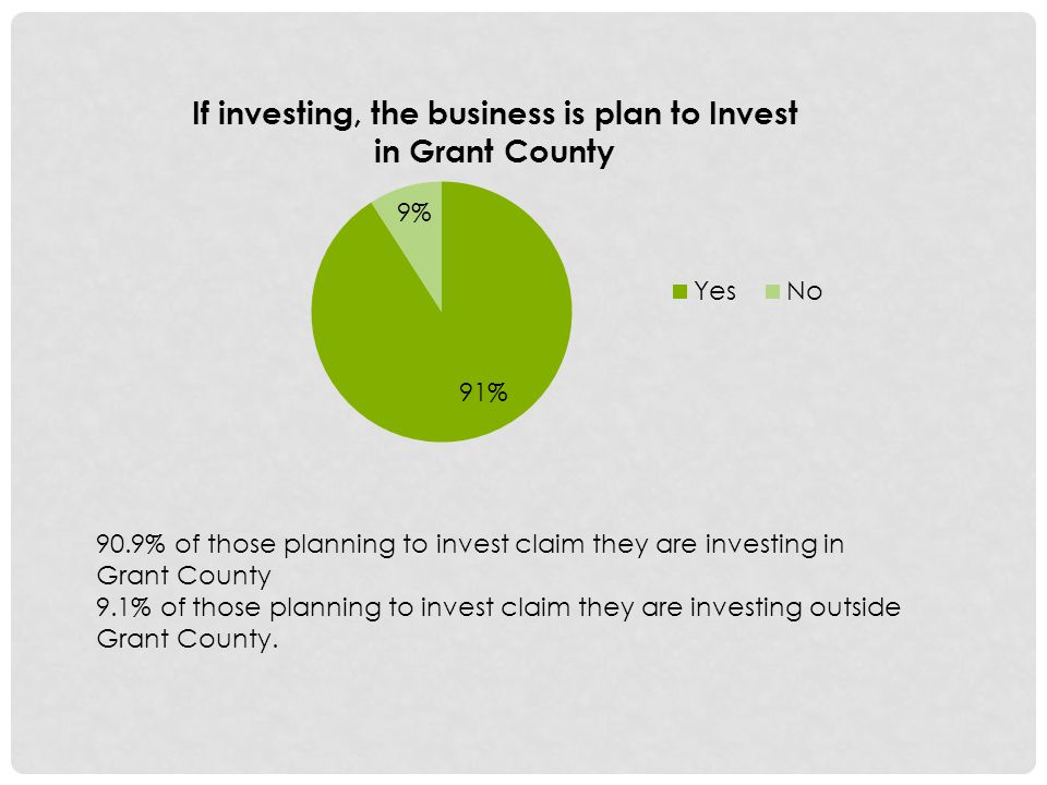 90.9% of those planning to invest claim they are investing in Grant County 9.1% of those planning to invest claim they are investing outside Grant County.