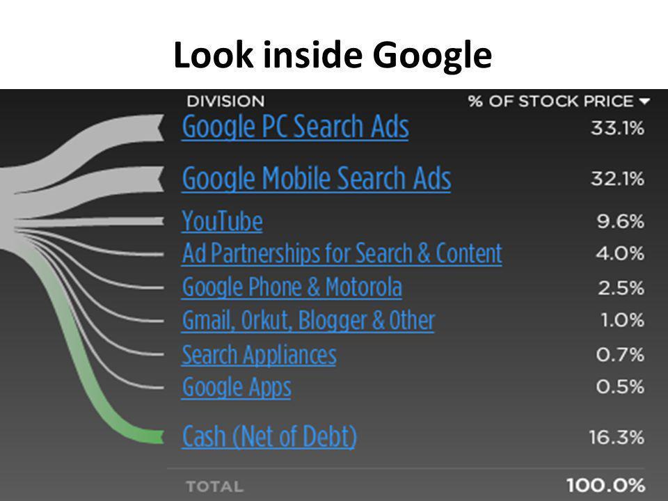 Look inside Google