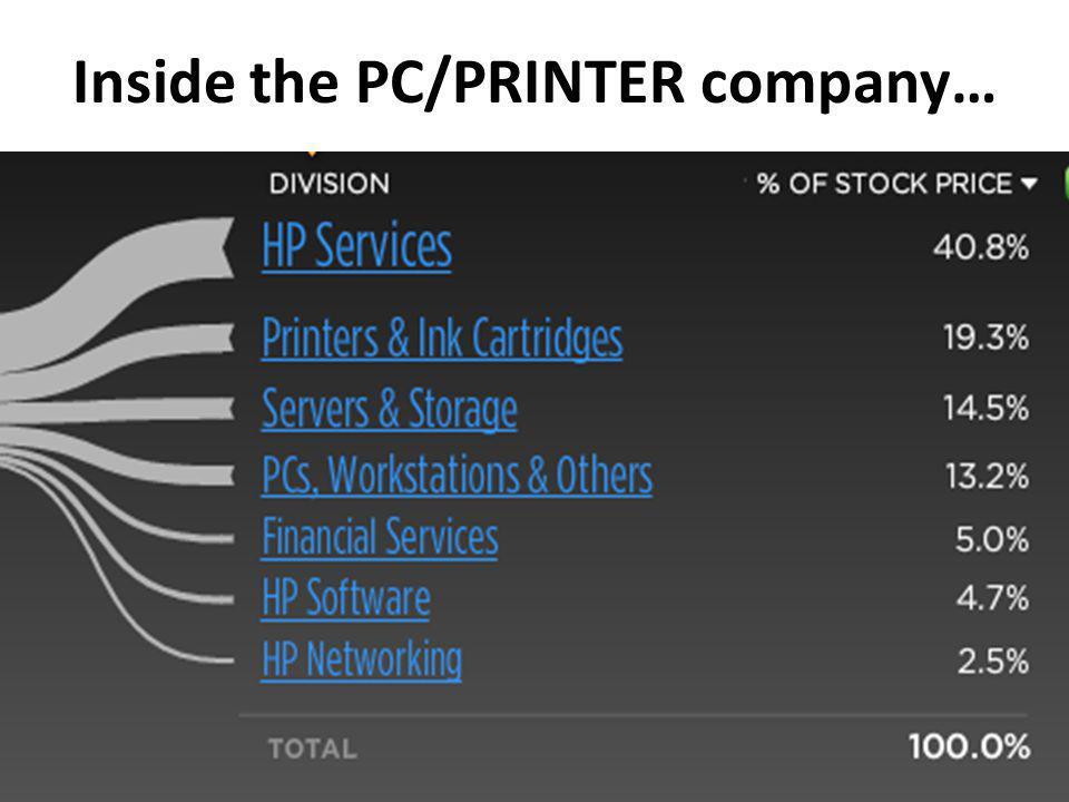 Inside the PC/PRINTER company…
