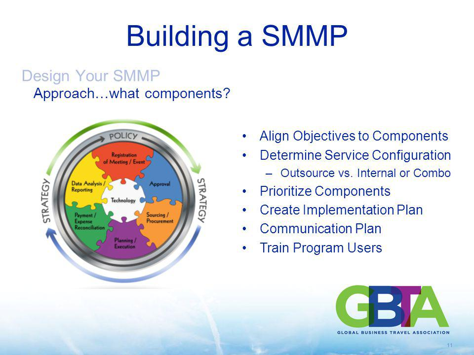 11 Building a SMMP Design Your SMMP Approach…what components? Align Objectives to Components Determine Service Configuration –Outsource vs. Internal o