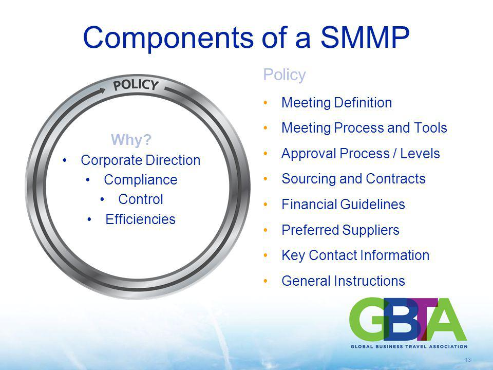 13 Components of a SMMP Policy Meeting Definition Meeting Process and Tools Approval Process / Levels Sourcing and Contracts Financial Guidelines Pref