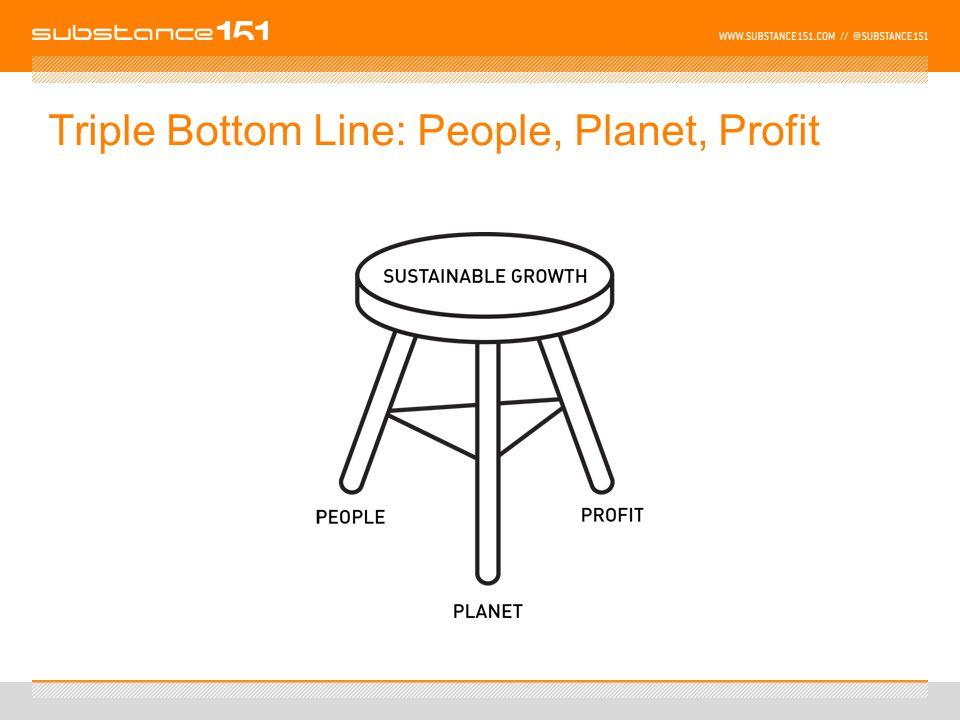 Triple Bottom Line: People, Planet, Profit