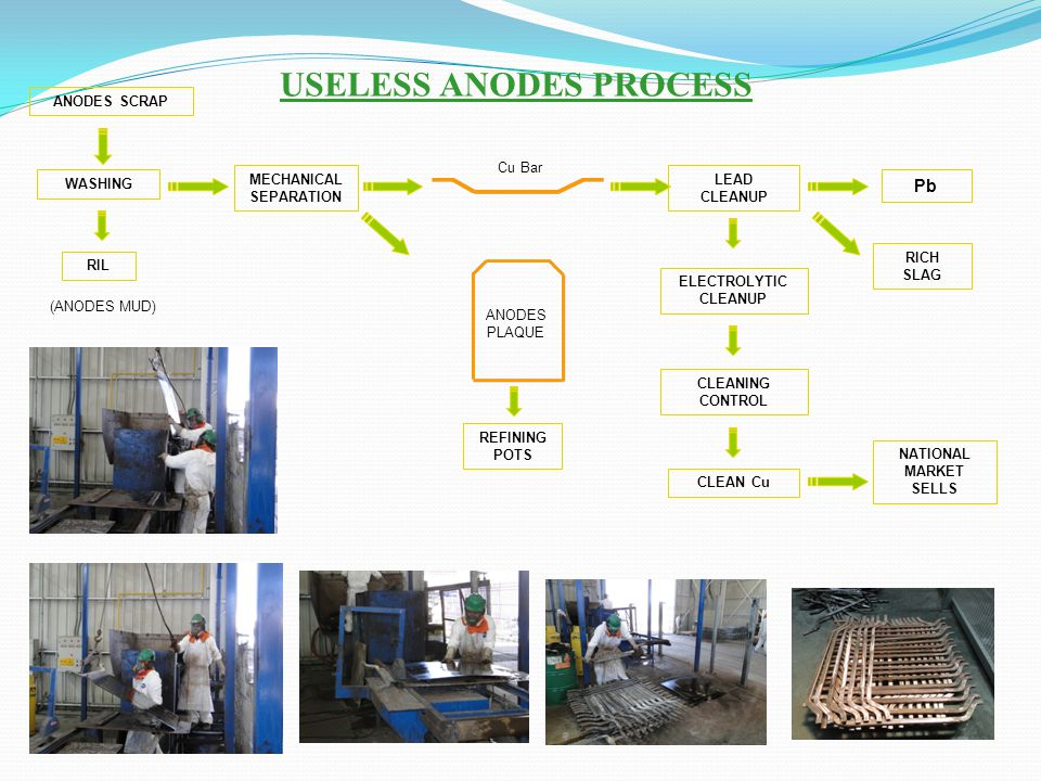 USELESS ANODES PROCESS ANODES SCRAP (ANODES MUD) MECHANICAL SEPARATION Cu Bar ANODES PLAQUE Pb WASHING RIL LEAD CLEANUP RICH SLAG ELECTROLYTIC CLEANUP
