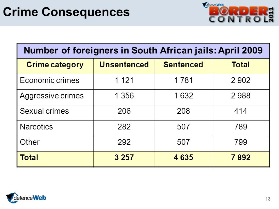 13 Crime Consequences Number of foreigners in South African jails: April 2009 Crime categoryUnsentencedSentencedTotal Economic crimes1 1211 7812 902 Aggressive crimes1 3561 6322 988 Sexual crimes206208414 Narcotics282507789 Other292507799 Total3 2574 6357 892