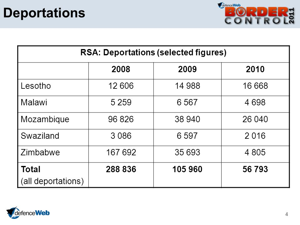 4 Deportations RSA: Deportations (selected figures) 200820092010 Lesotho12 60614 98816 668 Malawi5 2596 5674 698 Mozambique96 82638 94026 040 Swaziland3 0866 5972 016 Zimbabwe167 69235 6934 805 Total (all deportations) 288 836105 96056 793