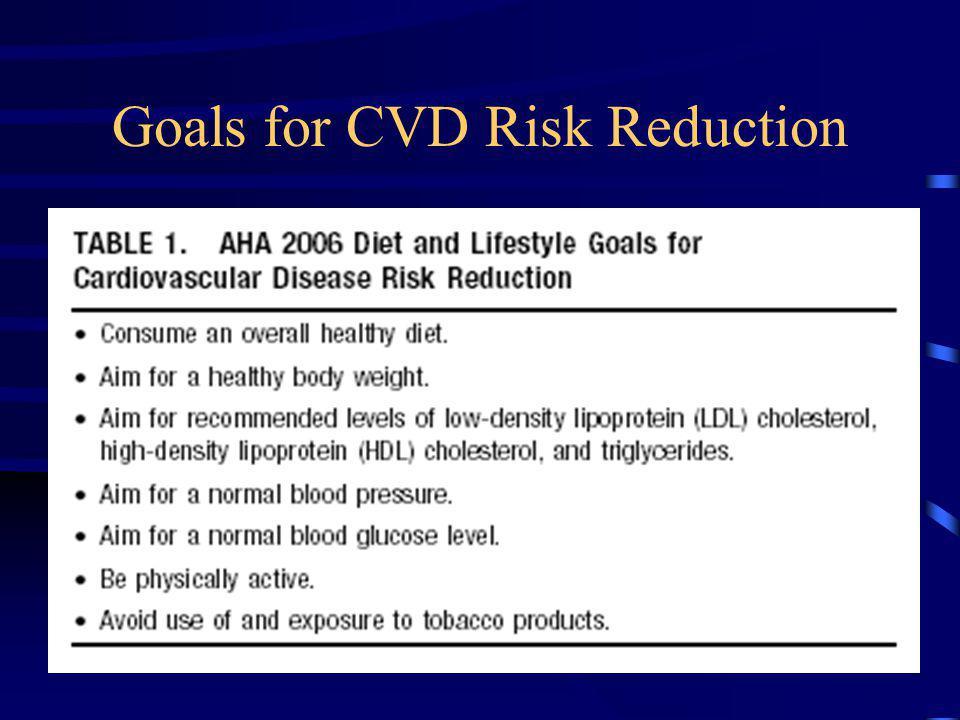 Goals for CVD Risk Reduction