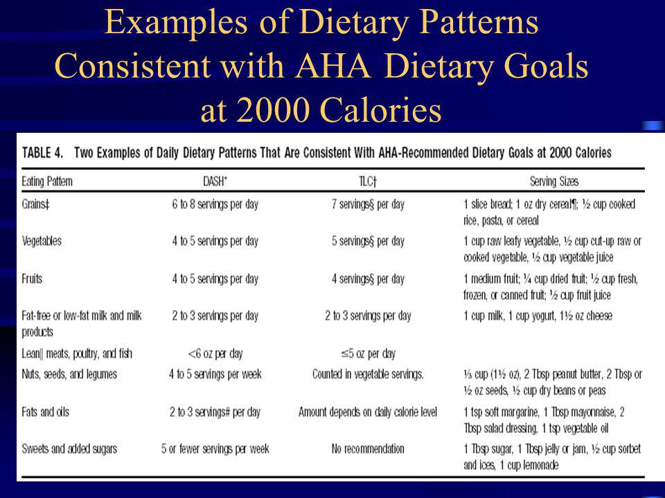 Examples of Dietary Patterns Consistent with AHA Dietary Goals at 2000 Calories