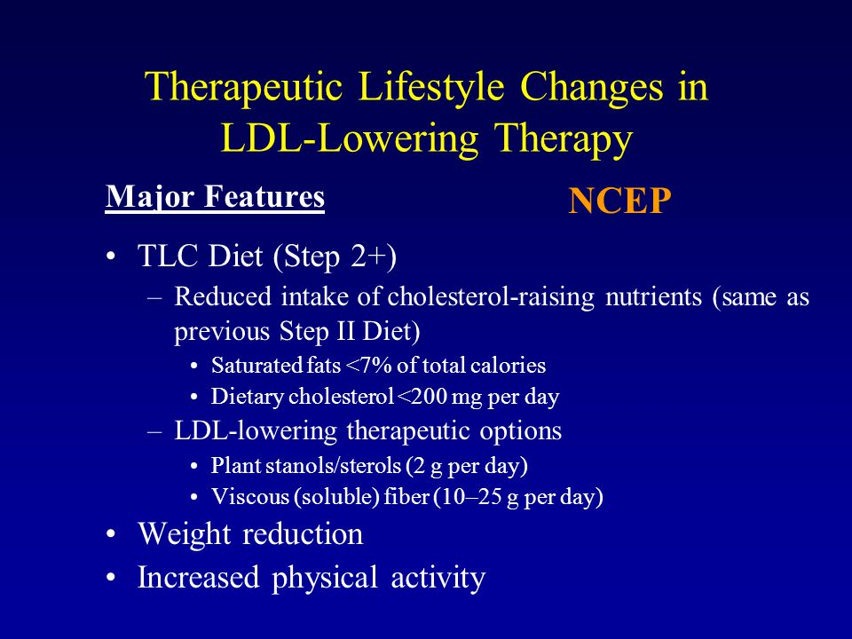 Therapeutic Lifestyle Changes in LDL-Lowering Therapy Major Features TLC Diet (Step 2+) –Reduced intake of cholesterol-raising nutrients (same as prev
