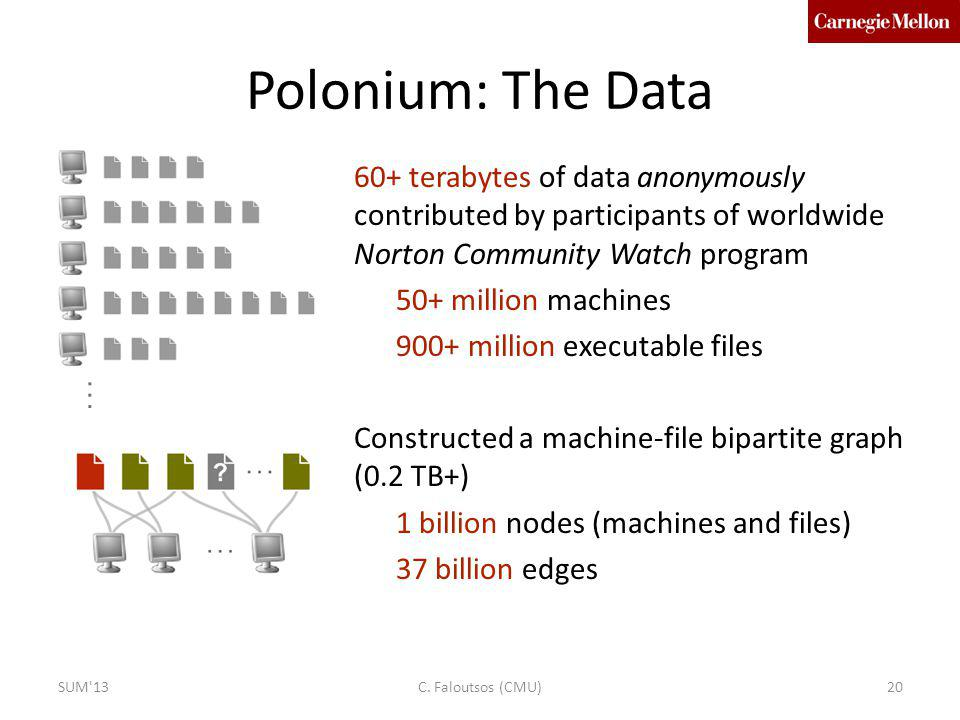 Polonium: The Data 60+ terabytes of data anonymously contributed by participants of worldwide Norton Community Watch program 50+ million machines 900+ million executable files Constructed a machine-file bipartite graph (0.2 TB+) 1 billion nodes (machines and files) 37 billion edges SUM 1320C.