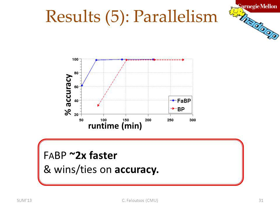 Results (5): Parallelism C. Faloutsos (CMU)31 F A BP ~2x faster & wins/ties on accuracy. runtime (min) % accuracy SUM'13