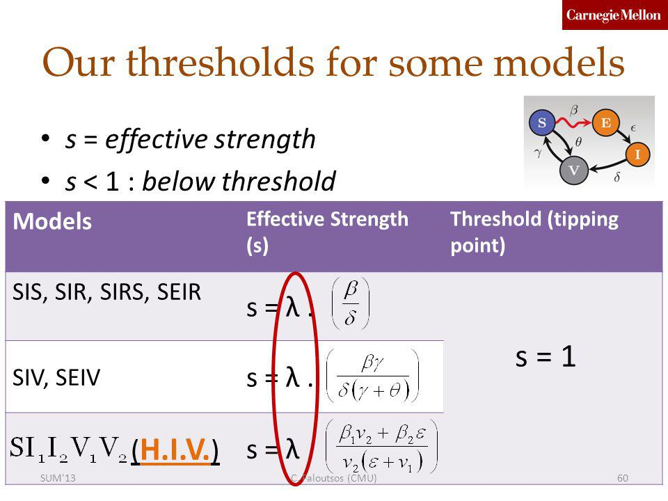 Our thresholds for some models s = effective strength s < 1 : below threshold Models Effective Strength (s) Threshold (tipping point) SIS, SIR, SIRS, SEIR s = λ.