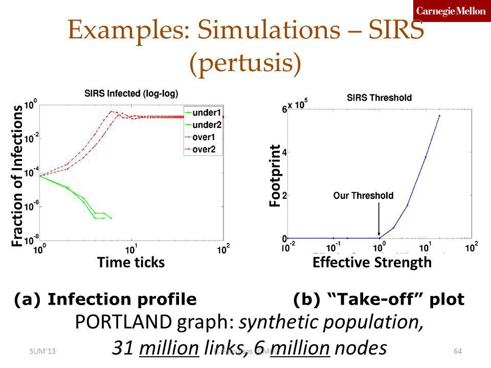 Examples: Simulations – SIRS (pertusis) Fraction of Infections Footprint Effective StrengthTime ticks (a) Infection profile (b) Take-off plot PORTLAND graph: synthetic population, 31 million links, 6 million nodes C.