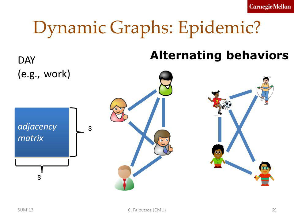 Dynamic Graphs: Epidemic.adjacency matrix 8 8 Alternating behaviors DAY (e.g., work) C.