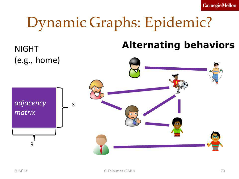 adjacency matrix 8 8 Dynamic Graphs: Epidemic.Alternating behaviors NIGHT (e.g., home) C.
