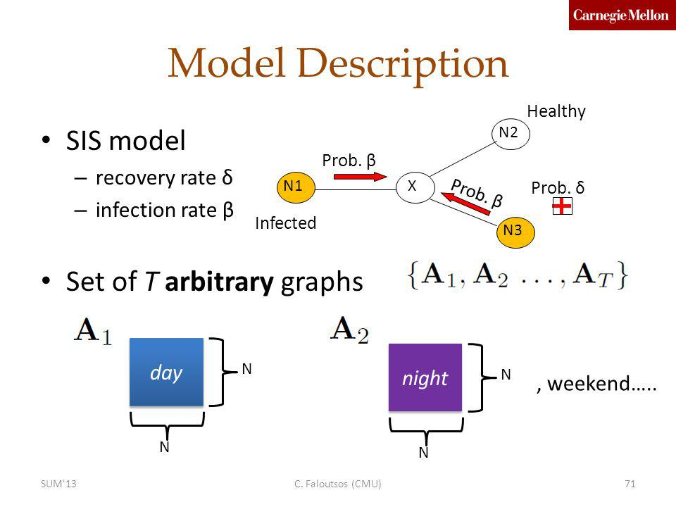 SIS model – recovery rate δ – infection rate β Set of T arbitrary graphs Model Description day N N night N N, weekend…..