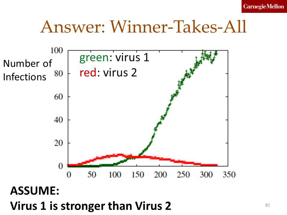 Answer: Winner-Takes-All green: virus 1 red: virus 2 Number of Infections 80SUM'13C. Faloutsos (CMU) ASSUME: Virus 1 is stronger than Virus 2