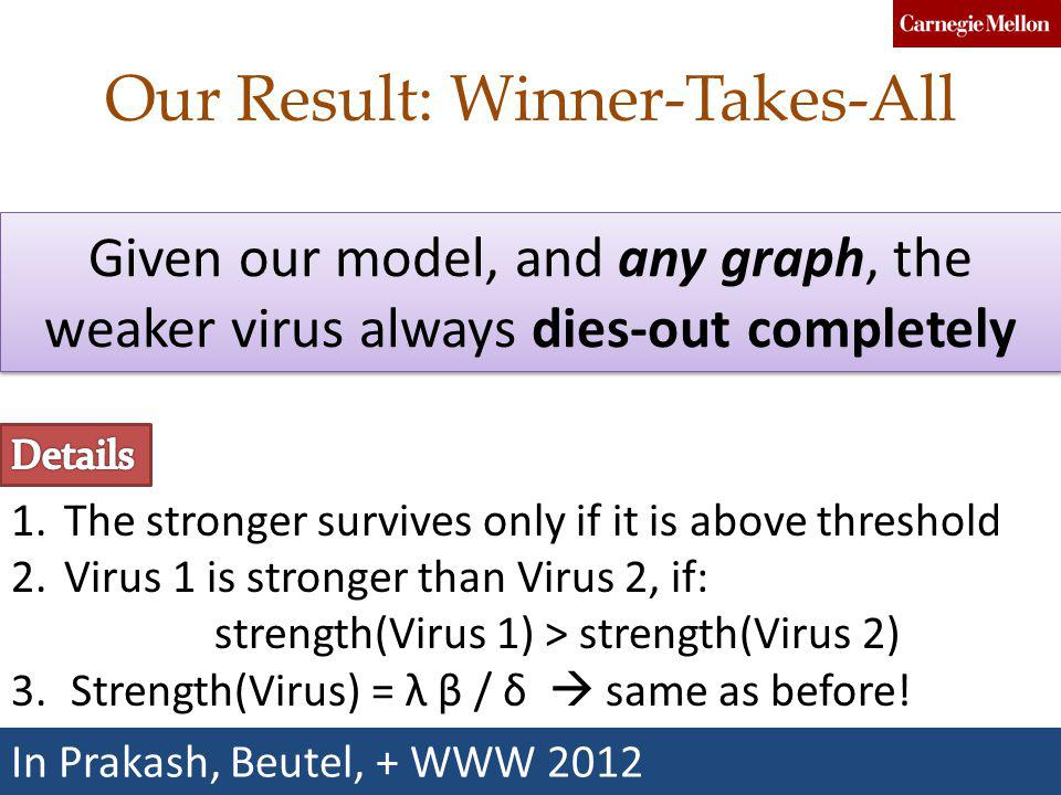 Our Result: Winner-Takes-All Given our model, and any graph, the weaker virus always dies-out completely 1.The stronger survives only if it is above threshold 2.Virus 1 is stronger than Virus 2, if: strength(Virus 1) > strength(Virus 2) 3.Strength(Virus) = λ β / δ same as before.