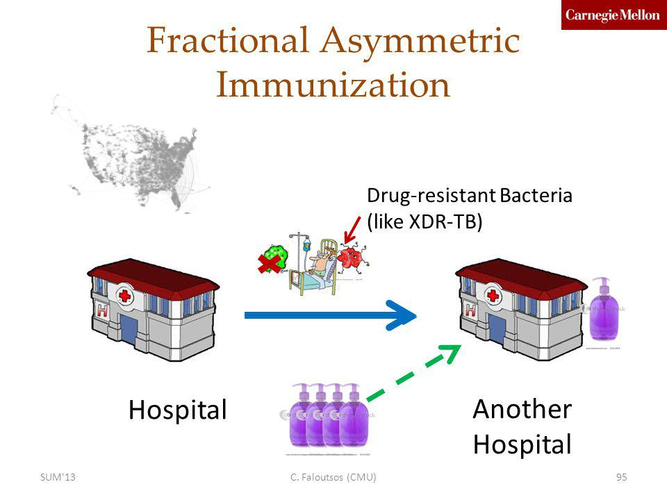 Fractional Asymmetric Immunization Hospital Another Hospital Drug-resistant Bacteria (like XDR-TB) C. Faloutsos (CMU)95SUM'13