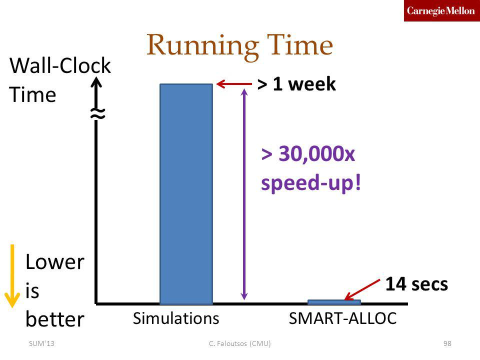 Running Time SimulationsSMART-ALLOC > 1 week 14 secs > 30,000x speed-up! Wall-Clock Time Lower is better C. Faloutsos (CMU)98SUM'13