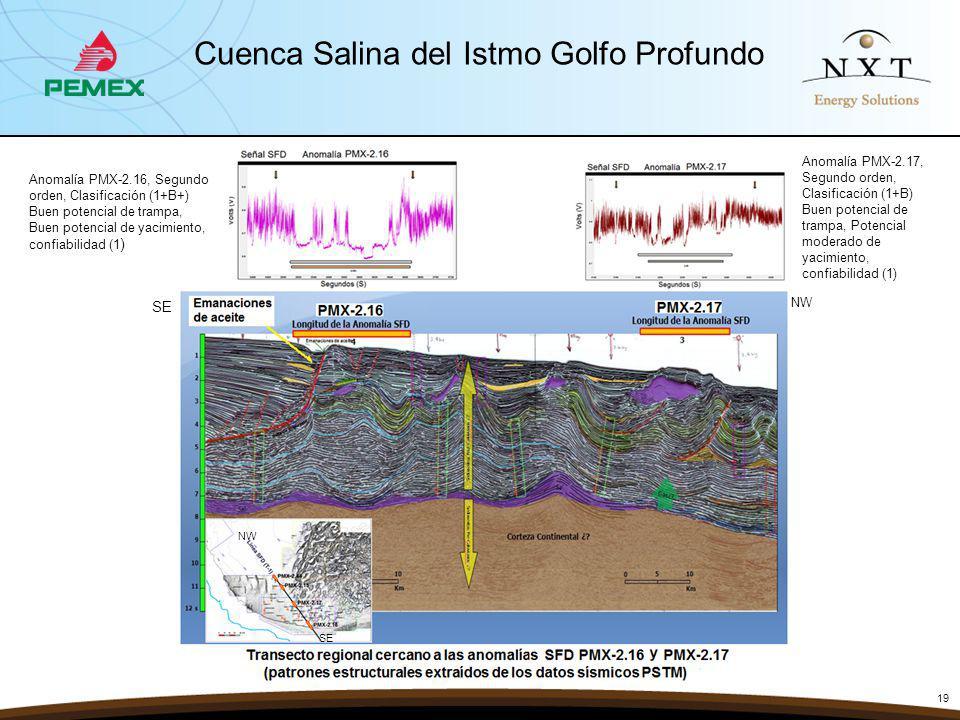 19 Cuenca Salina del Istmo Golfo Profundo SE NW SE NW Anomalía PMX-2.16, Segundo orden, Clasificación (1+B+) Buen potencial de trampa, Buen potencial de yacimiento, confiabilidad (1 ) Anomalía PMX-2.17, Segundo orden, Clasificación (1+B) Buen potencial de trampa, Potencial moderado de yacimiento, confiabilidad (1)