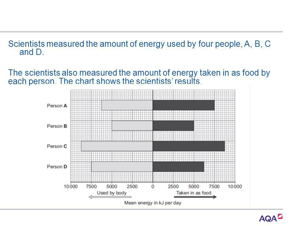 Scientists measured the amount of energy used by four people, A, B, C and D. The scientists also measured the amount of energy taken in as food by eac