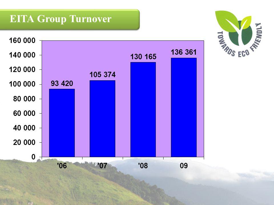 EITA Group Turnover