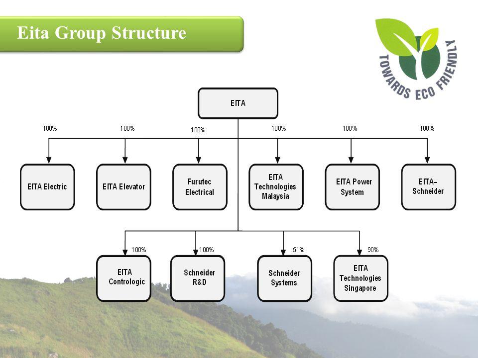 Substantial Shareholders ShareholdersExistingPost IPO Ruby Technique Sdn Bhd34.7%24.4% Sudut Kreatif Sdn Bhd20.1%14.1% Jasa Simbolik Sdn Bhd11.1%7.8% Lee Peng Sian6.9%4.9% Goh Kin Bee6.2%4.4% Fu Wing Hoong5.9%4.2% Lim Joo Swee5.2%3.8%