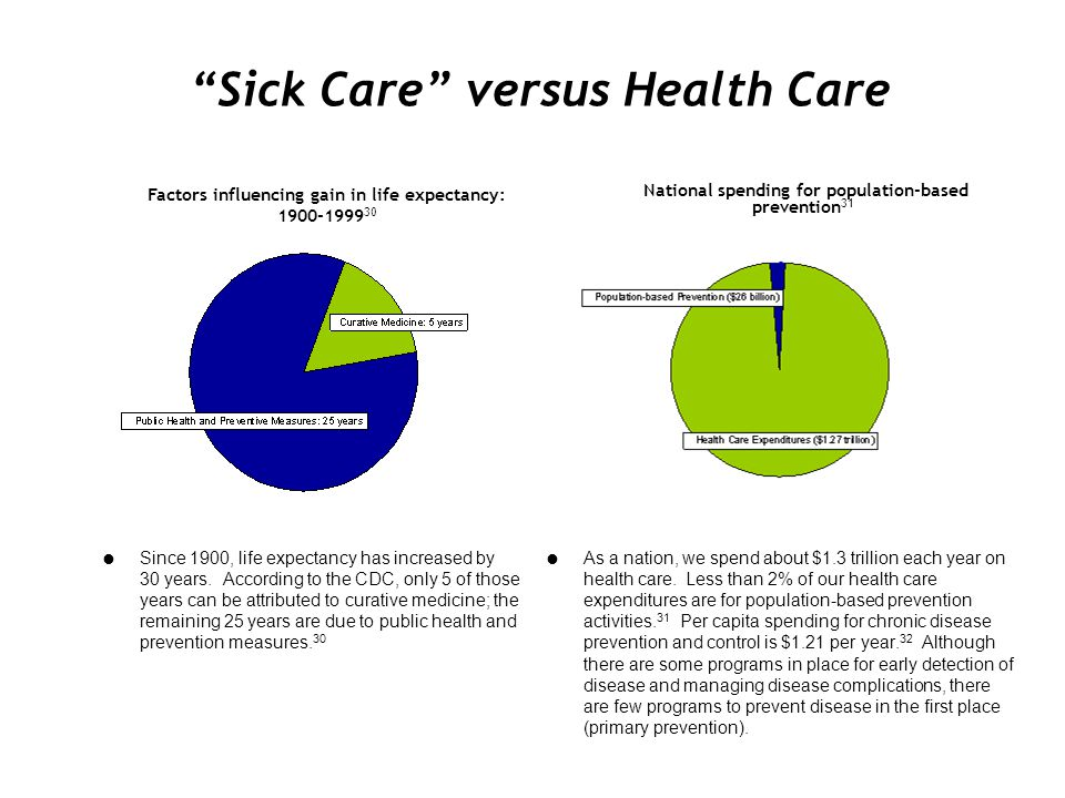 Sick Care versus Health Care Since 1900, life expectancy has increased by 30 years. According to the CDC, only 5 of those years can be attributed to c