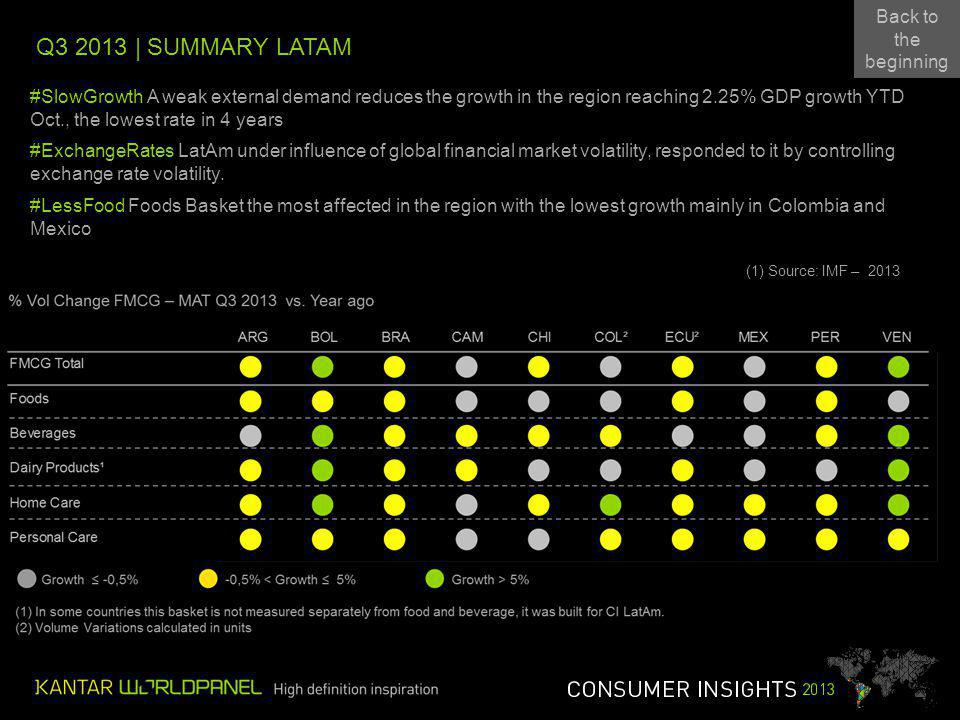 Q | SUMMARY LATAM Back to the beginning Back to the beginning #SlowGrowth A weak external demand reduces the growth in the region reaching 2.25% GDP growth YTD Oct., the lowest rate in 4 years #ExchangeRates LatAm under influence of global financial market volatility, responded to it by controlling exchange rate volatility.