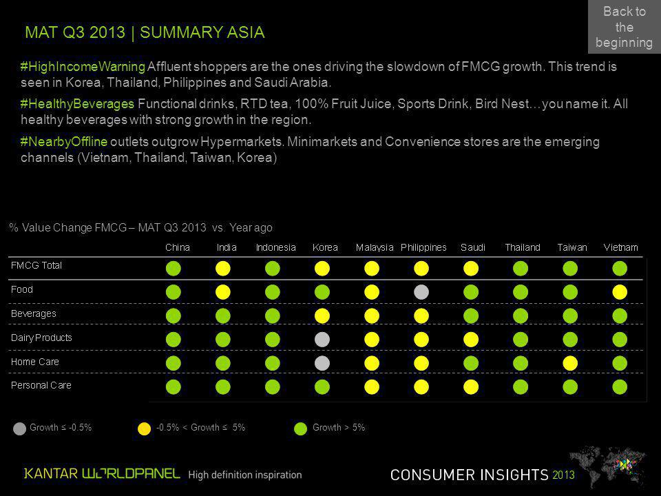 MAT Q3 2013 | SUMMARY ASIA Growth -0.5%-0.5% < Growth 5%Growth > 5% Back to the beginning Back to the beginning #HighIncomeWarning Affluent shoppers are the ones driving the slowdown of FMCG growth.