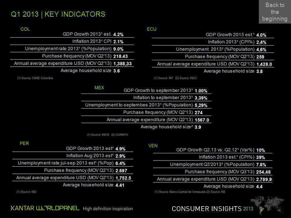 Q1 2013 | KEY INDICATORS Back to the beginning Back to the beginning