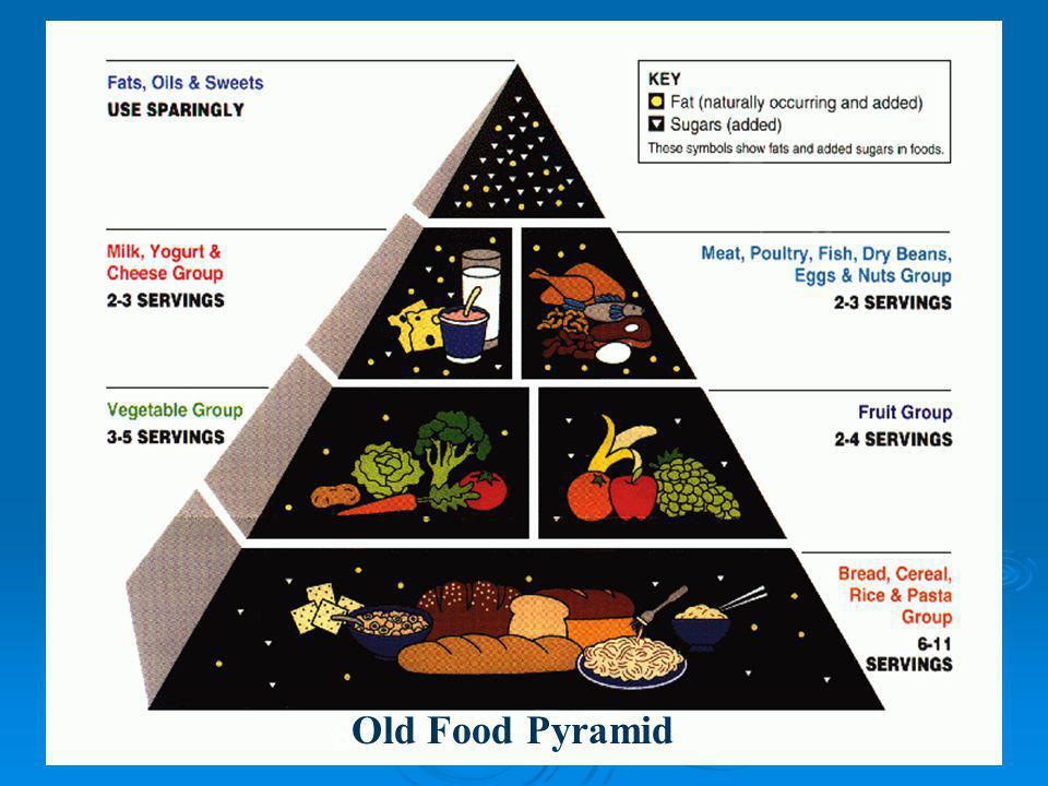 See board for updates! Old Food Pyramid