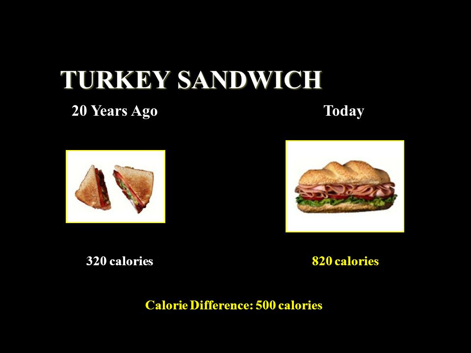 Calorie Difference: 500 calories 820 calories320 calories TURKEY SANDWICH 20 Years AgoToday