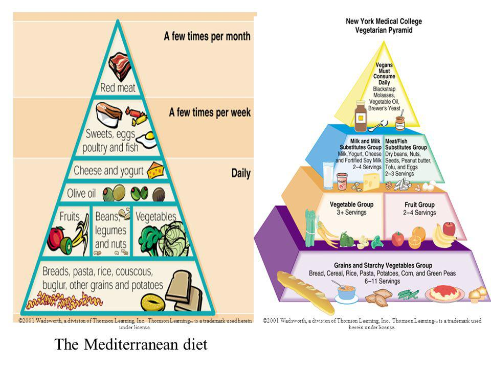 The Mediterranean diet ©2001 Wadsworth, a division of Thomson Learning, Inc.