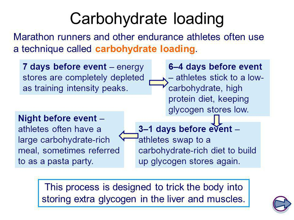 Carbohydrate loading Marathon runners and other endurance athletes often use a technique called carbohydrate loading. 7 days before event – energy sto