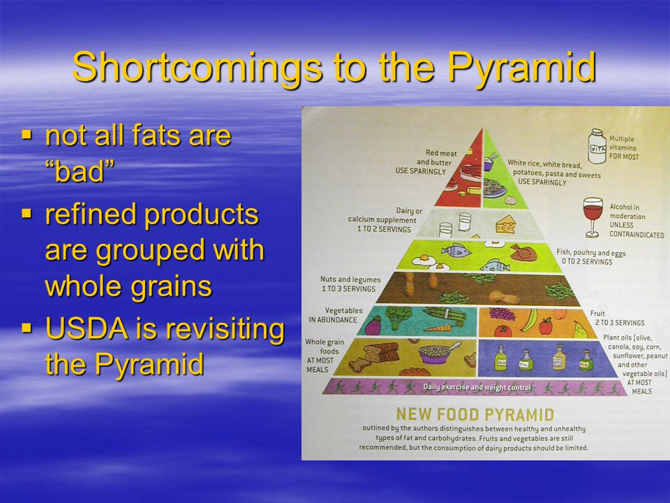 Shortcomings to the Pyramid not all fats are bad not all fats are bad refined products are grouped with whole grains refined products are grouped with whole grains USDA is revisiting the Pyramid USDA is revisiting the Pyramid