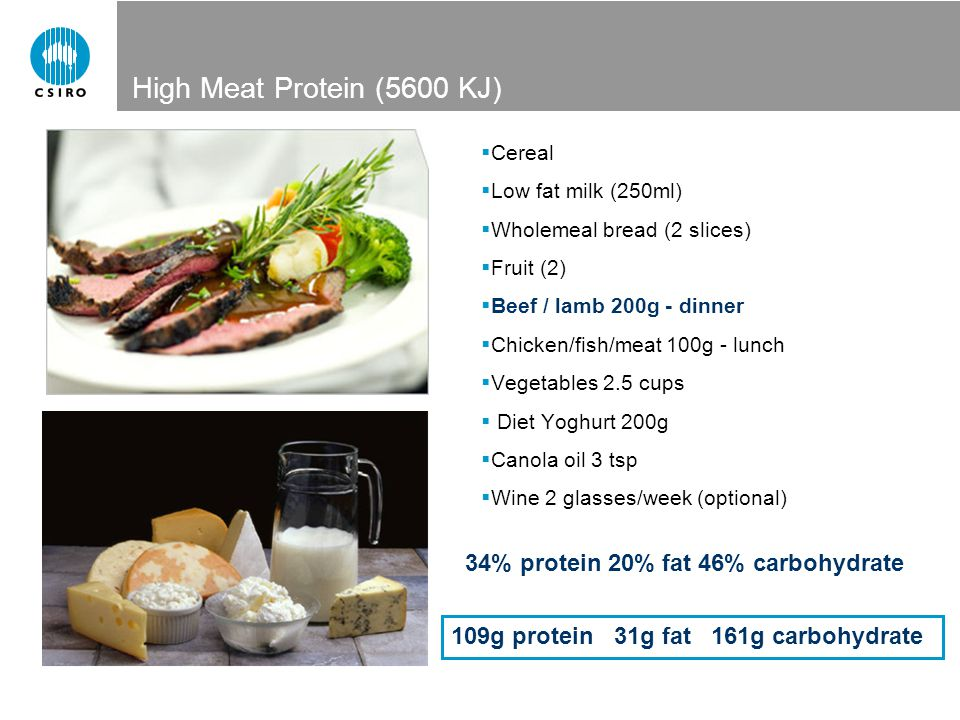 High Meat Protein (5600 KJ) Cereal Low fat milk (250ml) Wholemeal bread (2 slices) Fruit (2) Beef / lamb 200g - dinner Chicken/fish/meat 100g - lunch Vegetables 2.5 cups Diet Yoghurt 200g Canola oil 3 tsp Wine 2 glasses/week (optional) 34% protein 20% fat 46% carbohydrate 109g protein 31g fat 161g carbohydrate