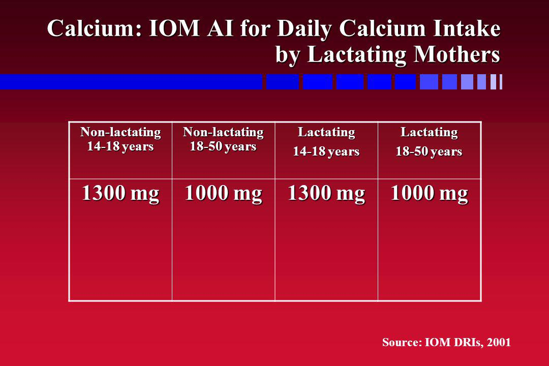Calcium: IOM AI for Daily Calcium Intake by Lactating Mothers Non-lactating 14-18 years Non-lactating 18-50 years Lactating 14-18 years Lactating 18-5