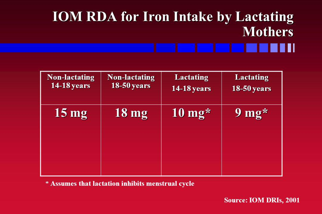 IOM RDA for Iron Intake by Lactating Mothers Non-lactating 14-18 years Non-lactating 18-50 years Lactating 14-18 years Lactating 18-50 years 15 mg 18