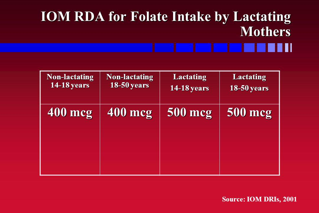 IOM RDA for Folate Intake by Lactating Mothers Non-lactating 14-18 years Non-lactating 18-50 years Lactating 14-18 years Lactating 18-50 years 400 mcg