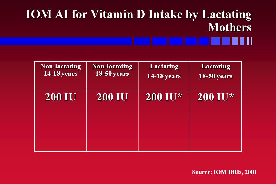 IOM AI for Vitamin D Intake by Lactating Mothers Non-lactating 14-18 years Non-lactating 18-50 years Lactating 14-18 years Lactating 18-50 years 200 I