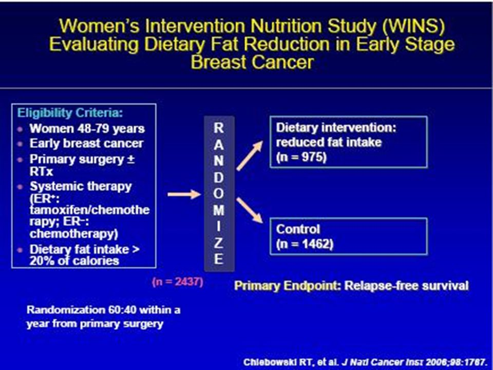 WINS Risk of Recurrence low fat diet vs. control