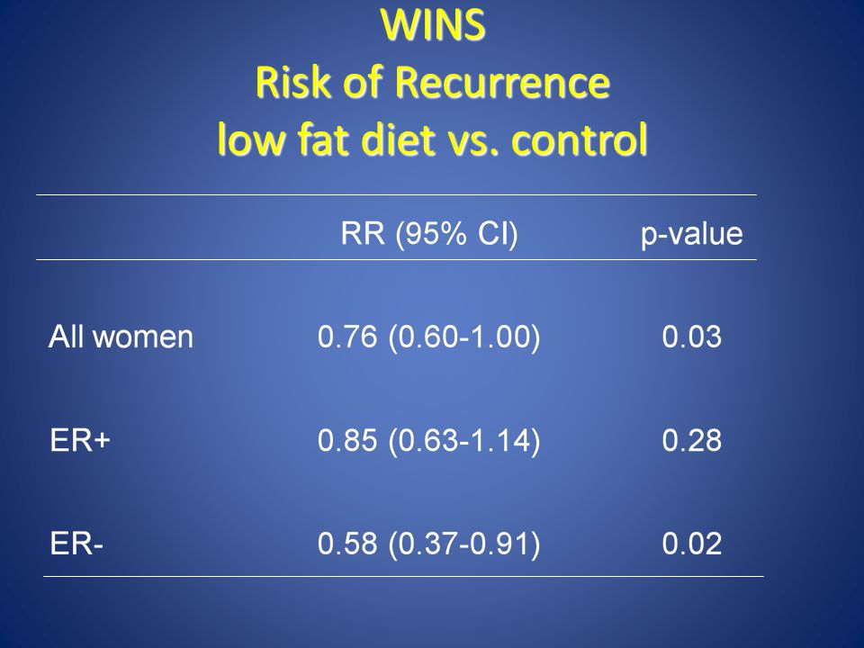 Womens Intervention Nutrition Study (WINS)- role of low fat diet Lifestyle intervention reducing dietary fat intake (target 20% E), with modest influence on body weight, may improve relapse-free survival of breast cancer 24% reduction in risk for recurrence; subset analyses suggest that this effect was even greater among women with oestrogen receptor-negative disease Chlebowski et al, 2006, J Natl Cancer Inst 98(24):1767-76.