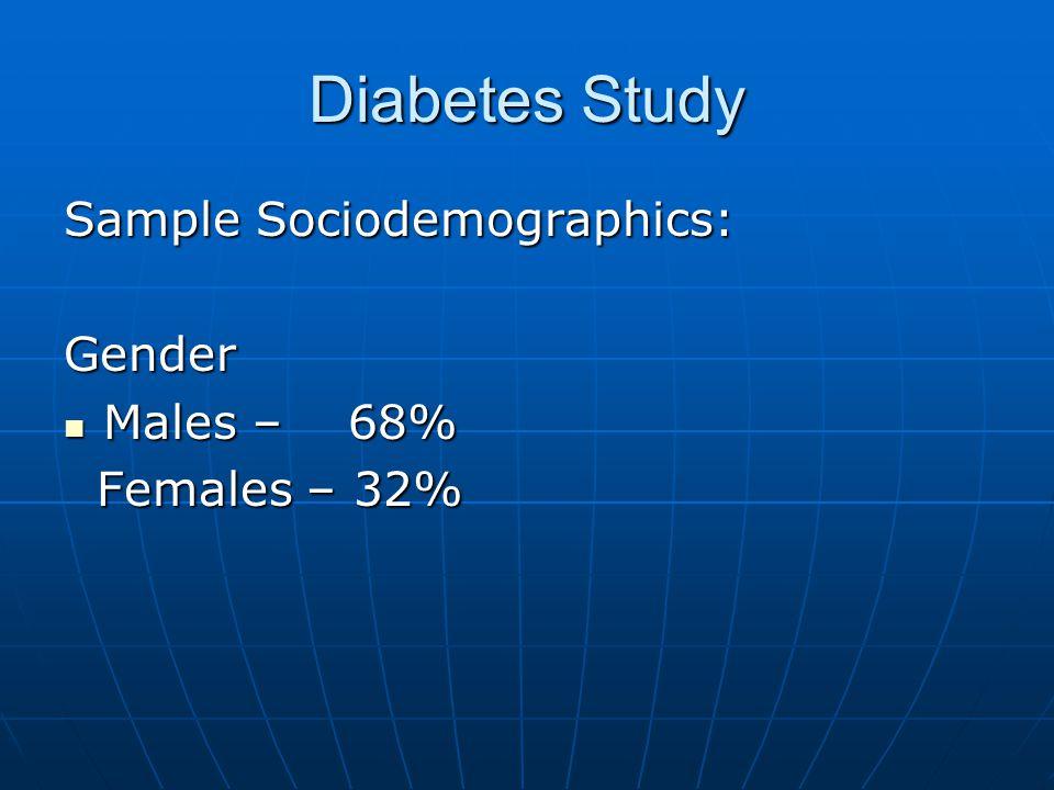 Diabetes Study Sample Sociodemographics: Gender Males – 68% Males – 68% Females – 32% Females – 32%