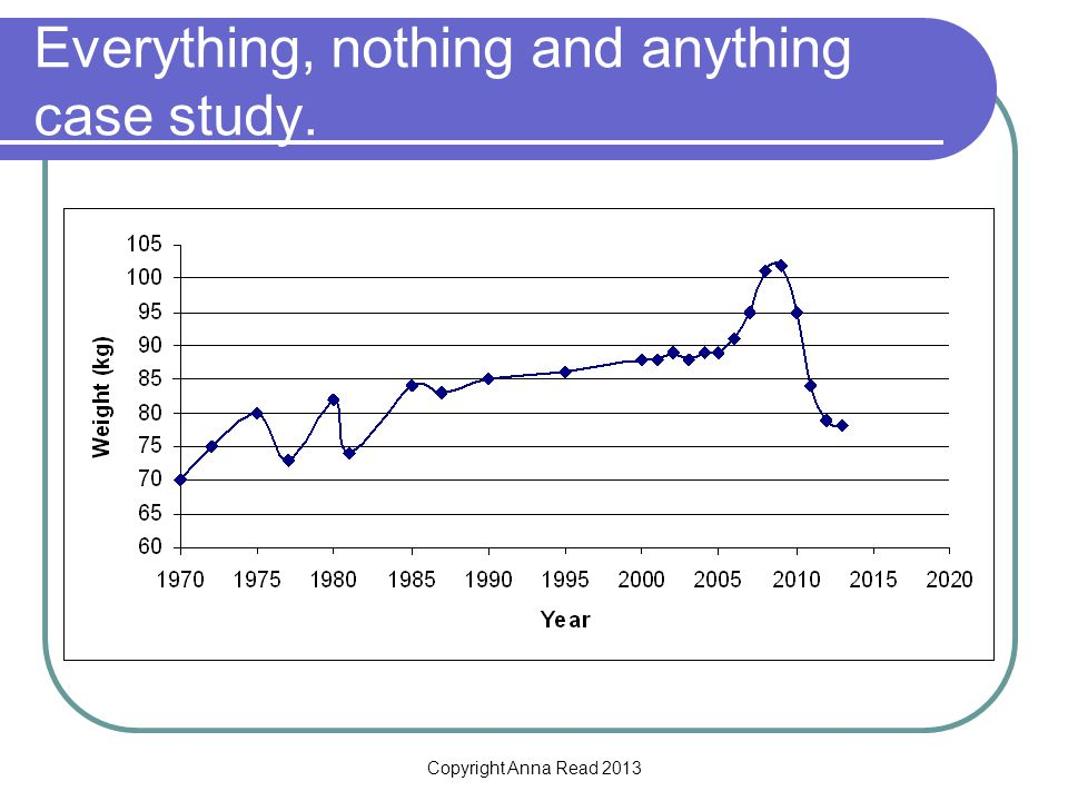 Copyright Anna Read 2013 Everything, nothing and anything case study.